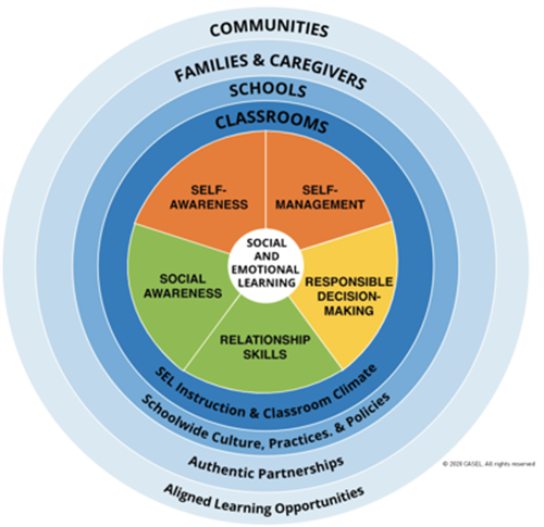 Social and Emotional Learning Diagram